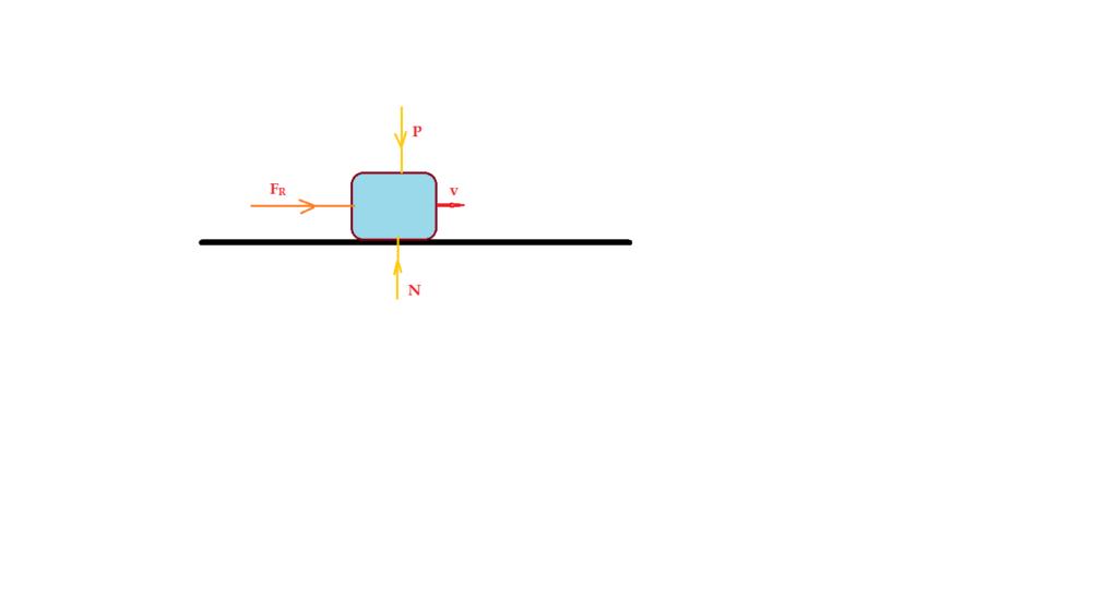 Corpo apoiado sobre plano horizontal, sofrendo ação de forças