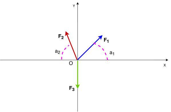 Física – Mecânica, estática. Componentes ortogonais de um vetor.