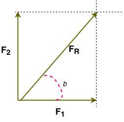 Física – Mecânica, estática. Resultante de forças ortogonais.
