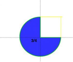 Fração 3-4 de um círculo