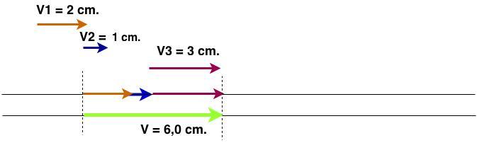 Física – Mecânica, estática. Operações com vetores.