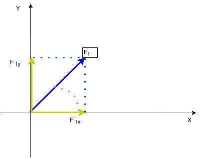 Vetor decomposto em seus componentes ortogonais (1)