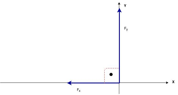 Diagrama ortogonal do sistema