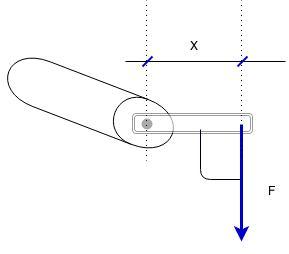 Física – Mecânica, estática. Momento estático ou torque de uma força.