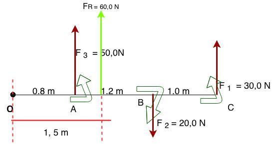 Ponto de aplicação da resultante do sistema de forças.