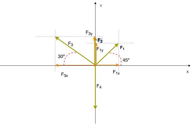 Sistema de forças com múltiplas componentes (diagrama de forças)