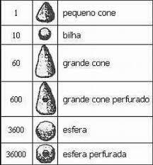 Instrumentos para cálculo