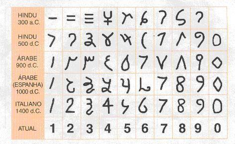 Números em diversas épocas